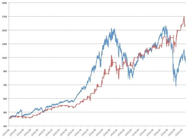 Sencilla estrategia para invertir aprovechando los ciclos. Invertir en bolsa 5 meses e invertir en renta fija el resto del año