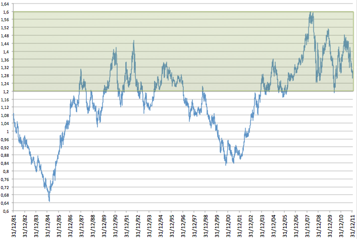 Estrategia de inversión en el cambio €/$: comprar barato y vender caro, operar dentro de un lateral.