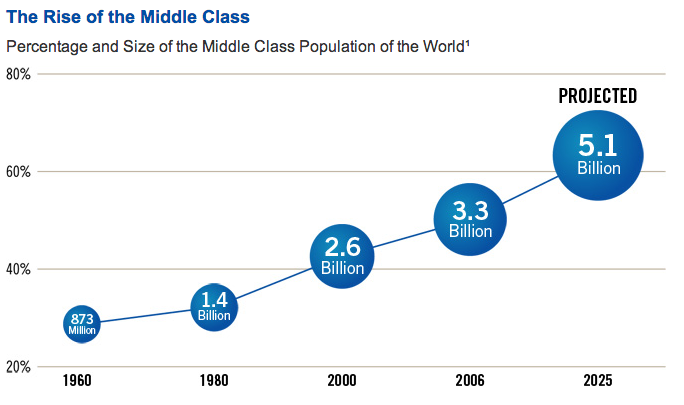 percentage and size middle class population