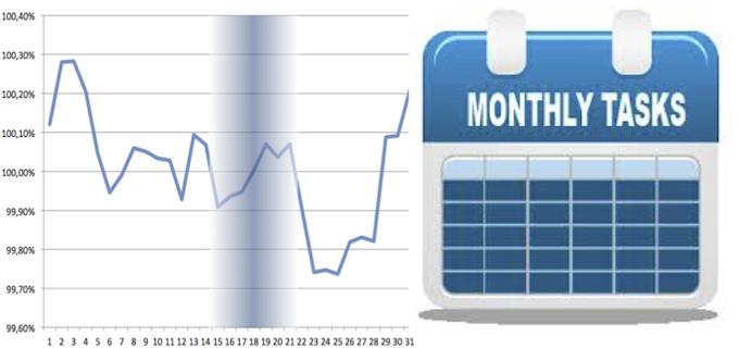 Ciclo Mensual de la Renta Variable