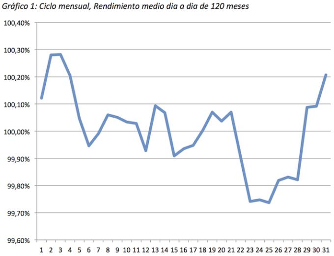 ciclo mensual grafico 1 rendimiento medio