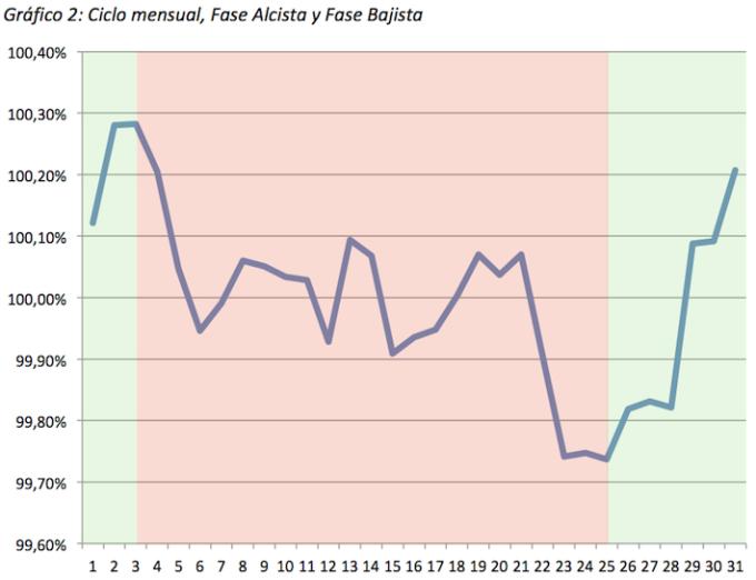 ciclo mensual grafico 2 fases