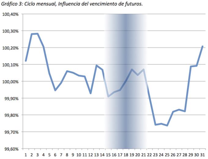 ciclo mensual grafico 3 futuros
