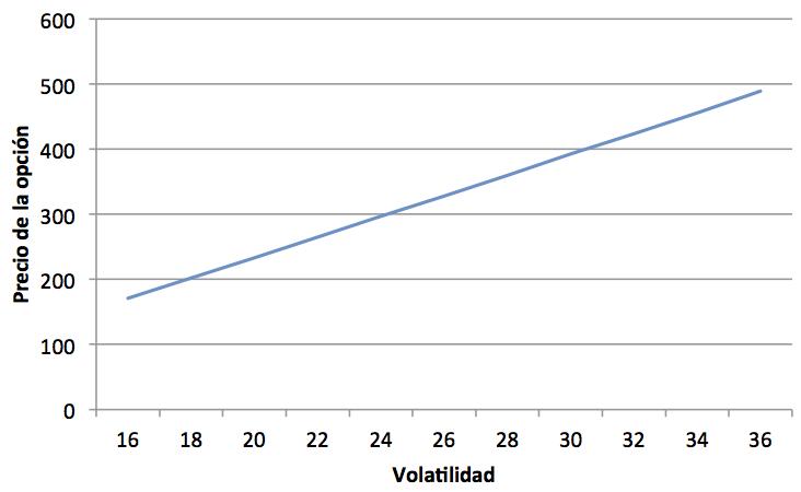 calculo del precio de una ocpion