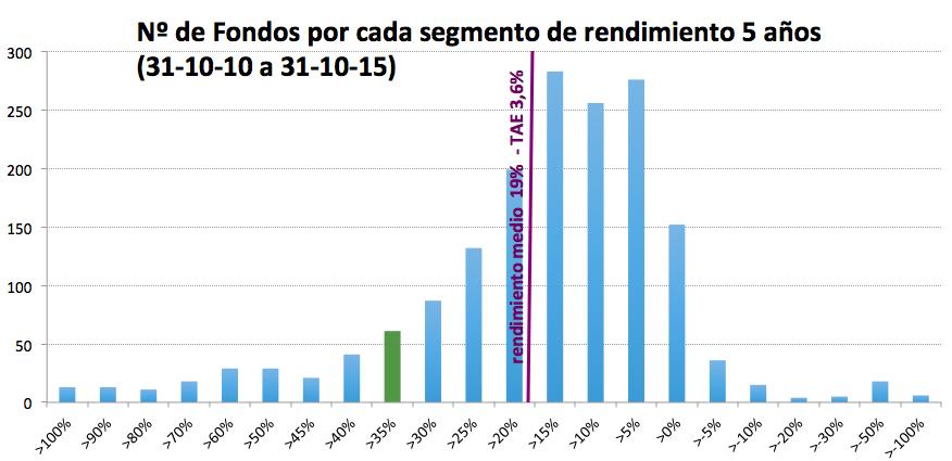 Análisis de los fondos de inversión españoles a 5 años