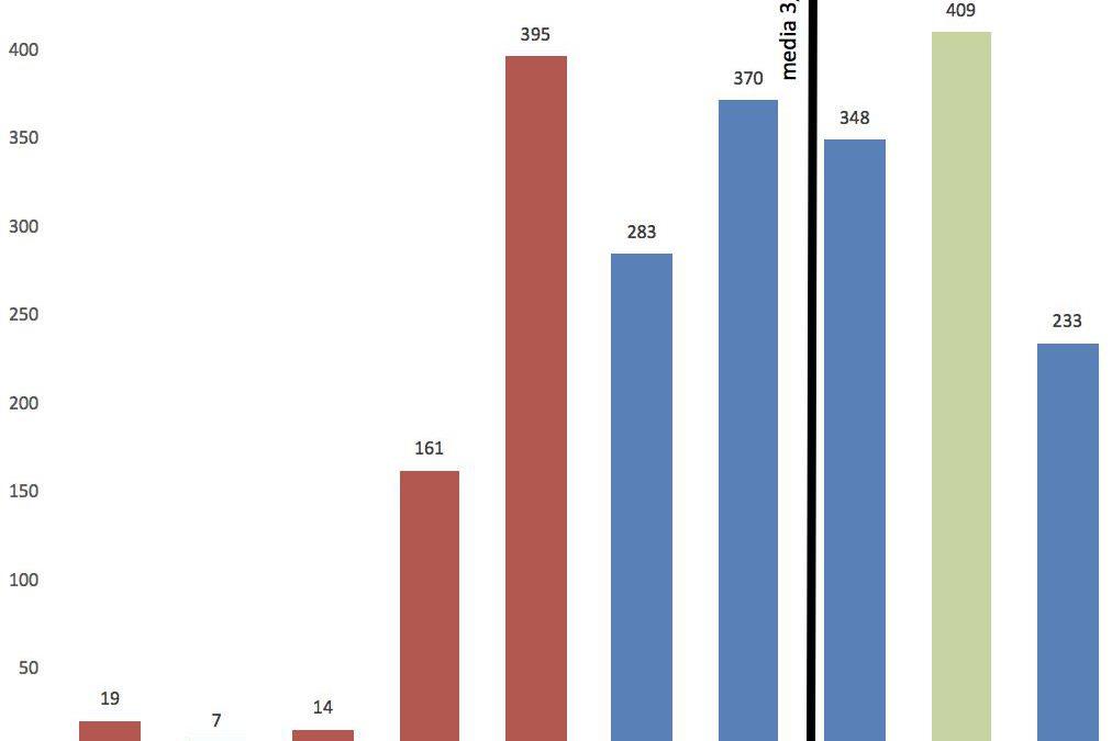 Análisis de rendimiento de los fondos españoles