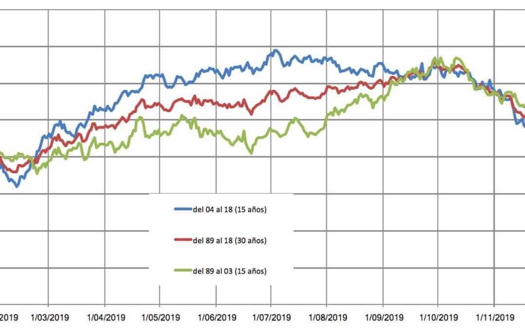 Estacionalidad del petróleo 30 años