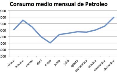 Ciclo de Consumo del Petróleo