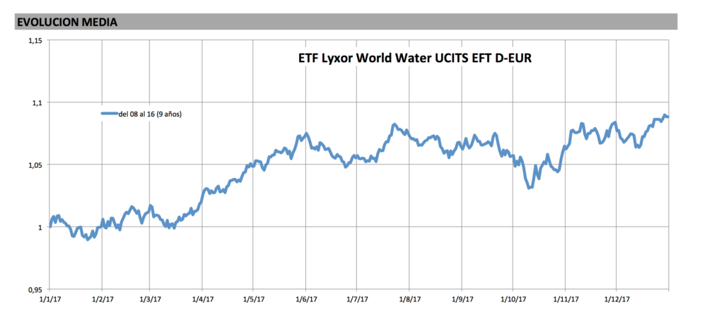 ETF Lixor World Water