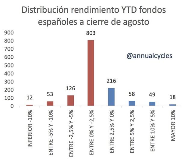 Distribución rendimiento