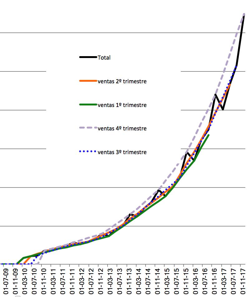 Grafico 2 incremento de ventas de facebook