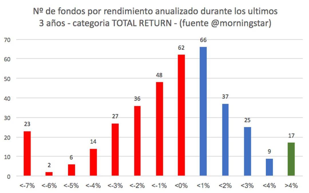 Rendimiento de los fondos de retorno absoluto a 3 años