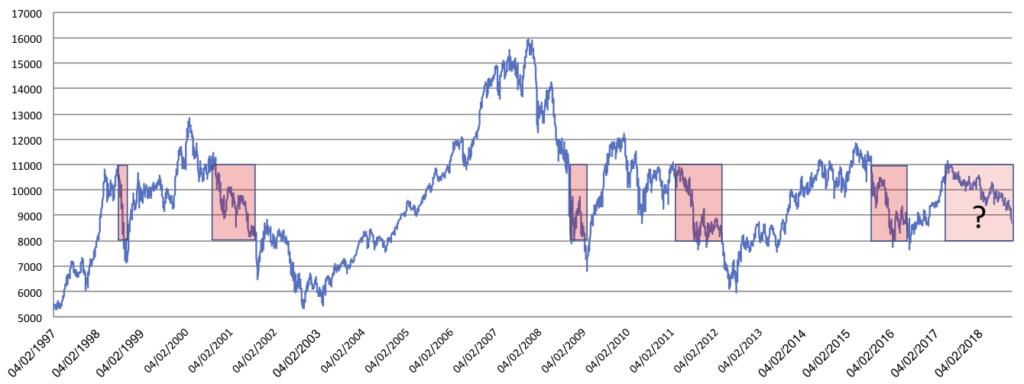 Gráfico del Ibex últimos 20 años
