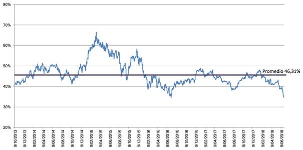 Imagen 2. Ratio precio/ventas de la compañía Daimler